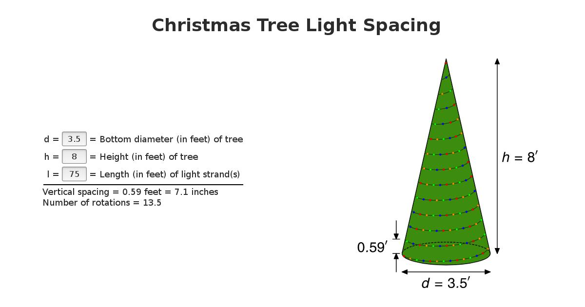 Feet Of Lights For Christmas Tree